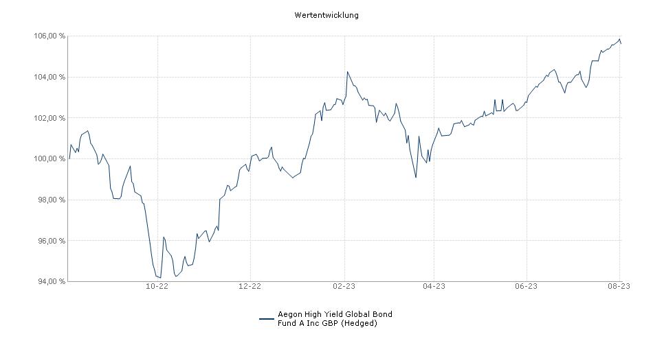 Aegon High Yield Global Bond Fund A Inc GBP (Hedged) Fonds Performance