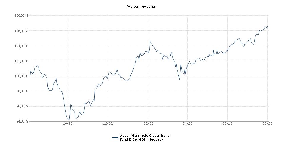 Aegon High Yield Global Bond Fund B Inc GBP (Hedged) Fonds Performance