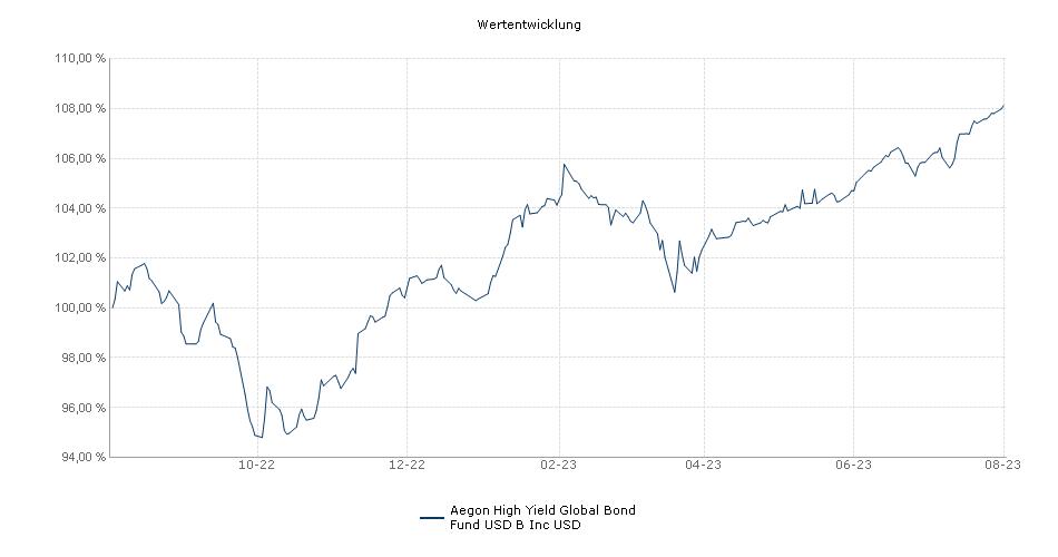 Aegon High Yield Global Bond Fund USD B Inc USD Fonds Performance
