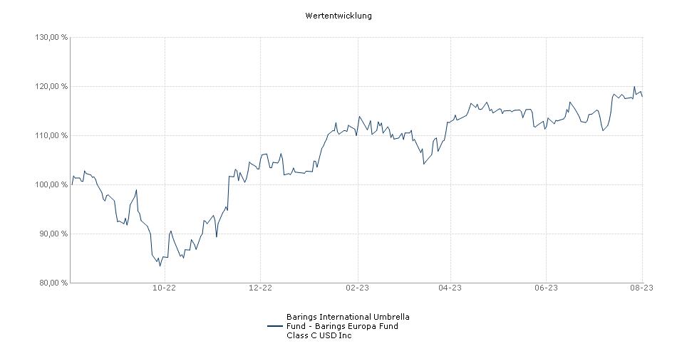 Barings International Umbrella Fund - Barings Europa Fund Class C USD Inc Fonds Performance