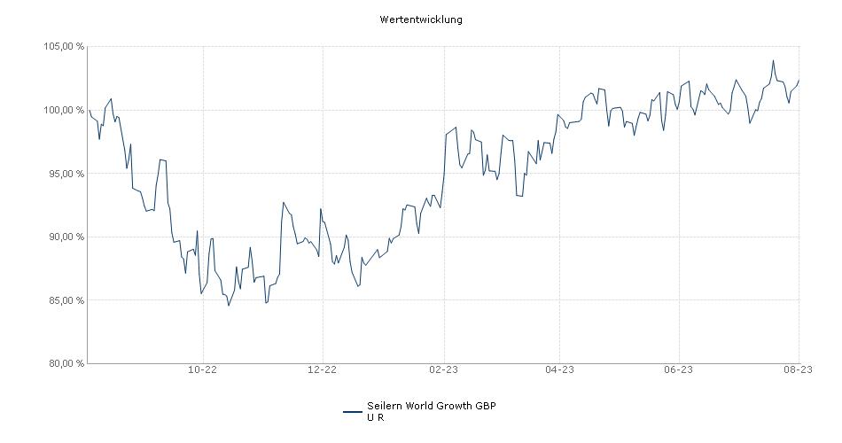 Seilern World Growth GBP U R Fonds Performance