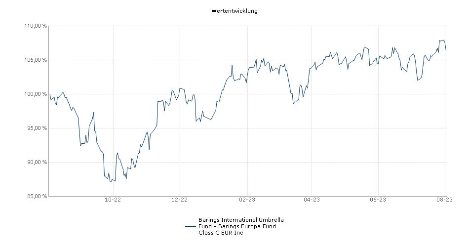 Barings International Umbrella Fund - Barings Europa Fund Class C EUR Inc Fonds Performance