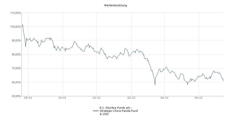 E.I. Sturdza Funds - Strategic China Panda Fund USD Performance