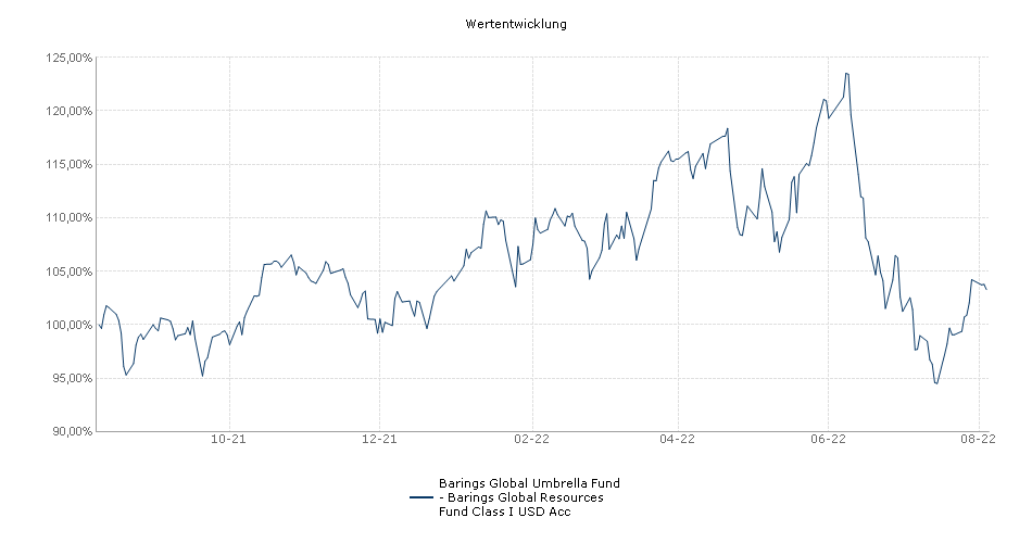 Barings Global Umbrella Fund - Barings Global Resources Fund Class I USD Acc Fonds Performance