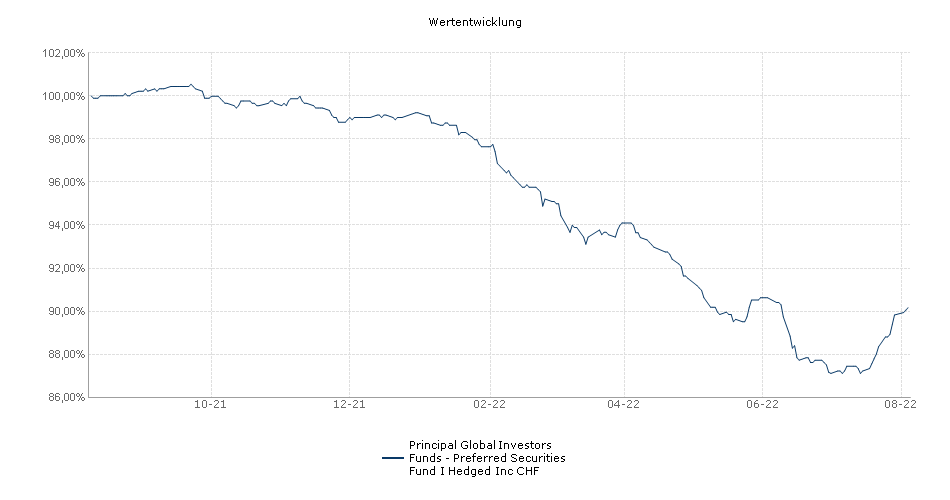 Principal Global Investors Funds - Preferred Securities Fund I Hedged Inc CHF Fonds Performance