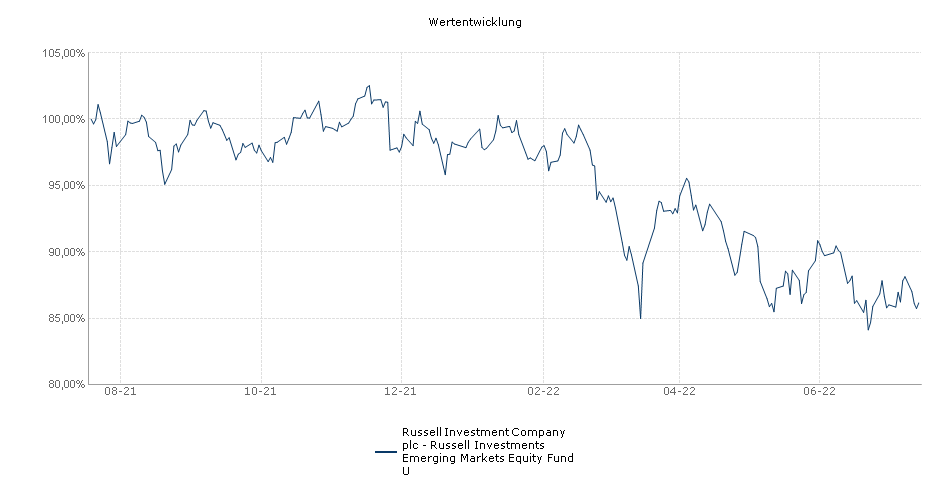 Russell Investment Company plc - Russell Investments Emerging Markets Equity Fund U Fonds Performance