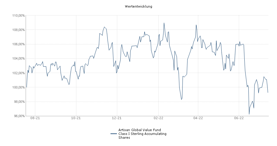 Artisan Global Value Fund Class I Sterling Accumulating Shares Fonds Performance