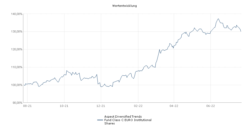 Aspect Diversified Trends Fund Class C EURO Institutional Shares Fonds Performance