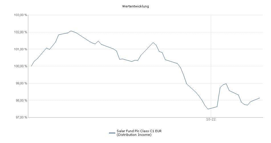 Salar Fund Plc Class C1 EUR (Distribution Income) Fonds Performance