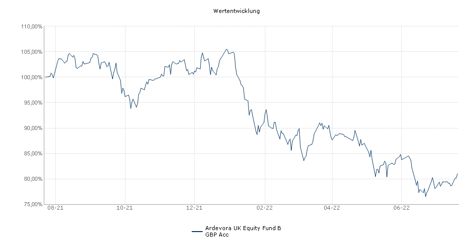 Ardevora UK Equity Fund B GBP Acc Fonds Performance