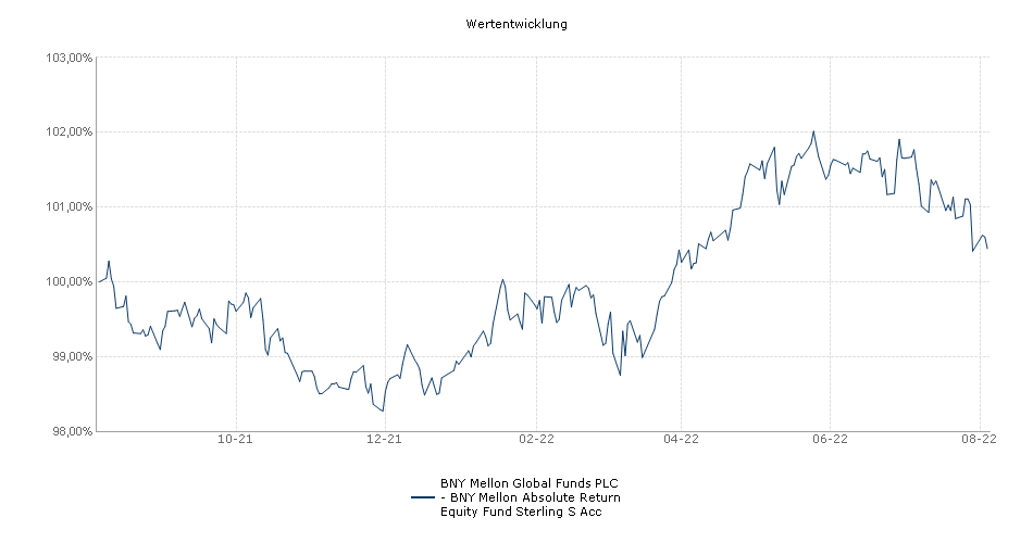 BNY Mellon Global Funds PLC - BNY Mellon Absolute Return Equity Fund Sterling S Acc Fonds Performance