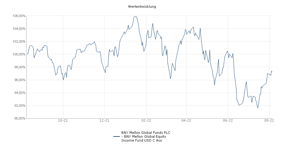 BNY Mellon Global Funds PLC - BNY Mellon Global Equity Income Fund USD C Acc Fonds Performance
