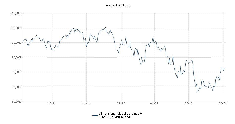 Dimensional Global Core Equity Fund USD Distributing Fonds Performance