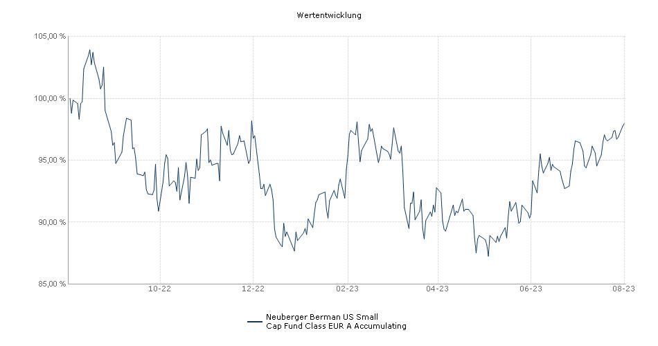 Neuberger Berman US Small Cap Fund EUR A Accumulating Class - Unhedged Fonds Performance