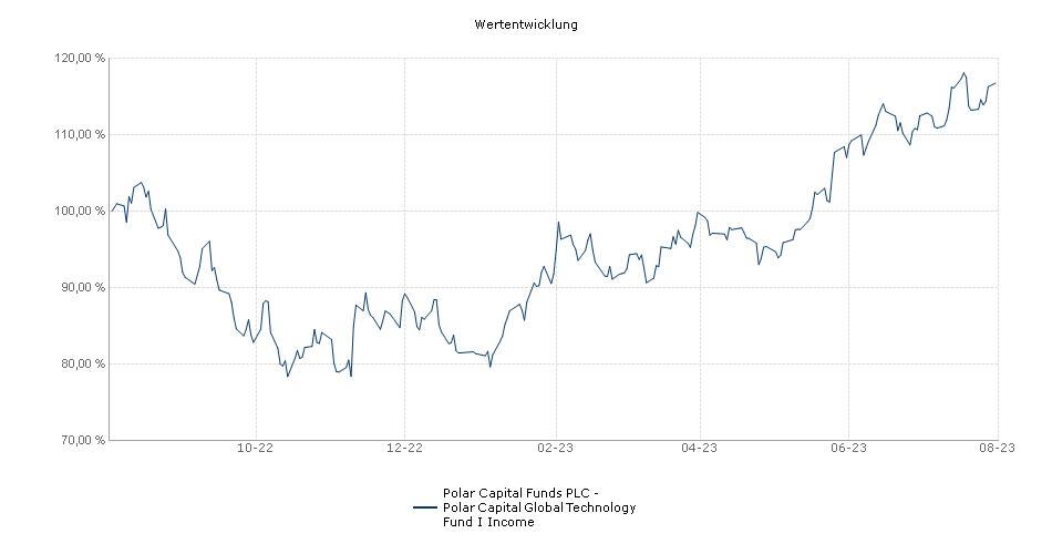 Polar Capital Funds PLC - Polar Capital Global Technology Fund I Income Fonds Performance