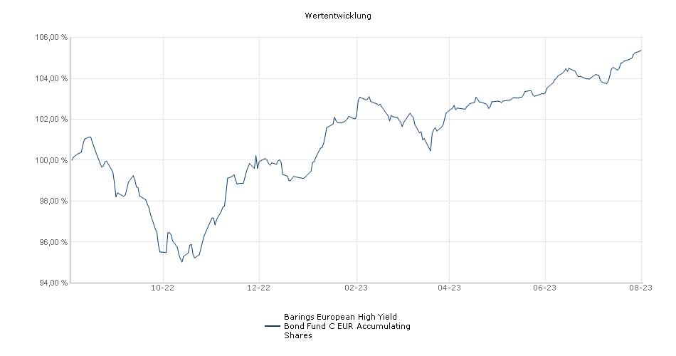 Barings European High Yield Bond Fund C EUR Accumulating Shares Fonds Performance