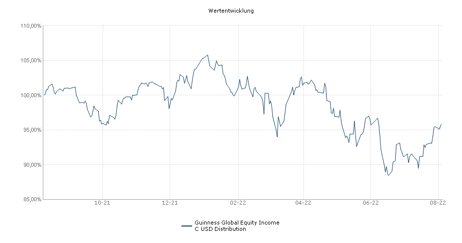 Guinness Global Equity Income C USD Distribution Fonds Performance