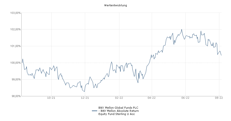 BNY Mellon Global Funds PLC - BNY Mellon Absolute Return Equity Fund Sterling U Acc Fonds Performance