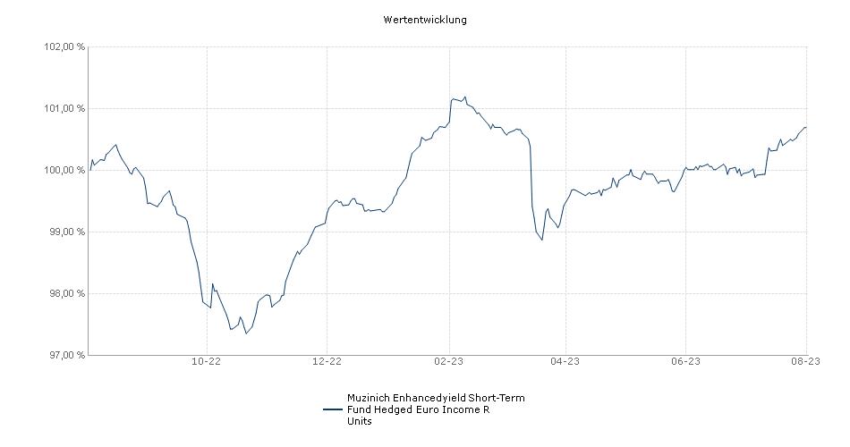 Muzinich Enhancedyield Short-Term Fund Hedged Euro Income R Units Fonds Performance