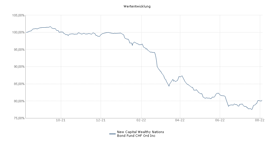 New Capital Wealthy Nations Bond Fund CHF Ord Inc Fonds Performance