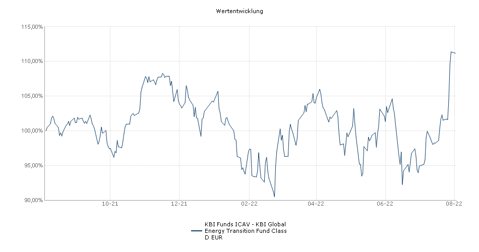 KBI Funds ICAV - KBI Energy Solutions Fund Class D EUR Fonds Performance