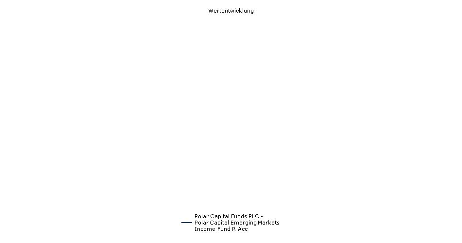 Polar Capital Funds PLC - Polar Capital Emerging Markets Income Fund R Acc Fonds Performance