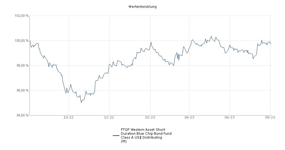Legg Mason Western Asset Short Duration Blue Chip Bond Fund Class A US$ Distributing (M) Fonds Performance