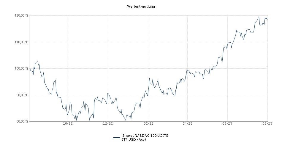 iShares NASDAQ 100 UCITS ETF USD (Acc) Performance