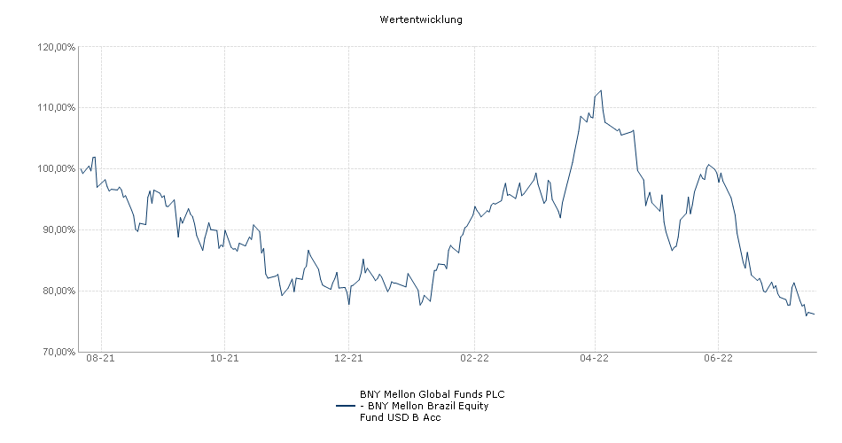 BNY Mellon Global Funds PLC - BNY Mellon Brazil Equity Fund USD B Acc Fonds Performance