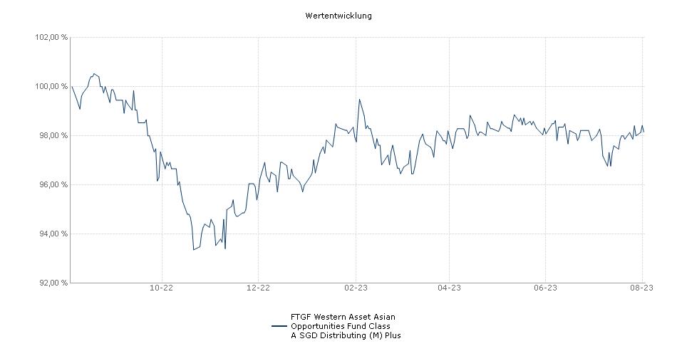 Legg Mason Western Asset Asian Opportunities Fund Class A SGD Distributing (M) Plus Fonds Performance