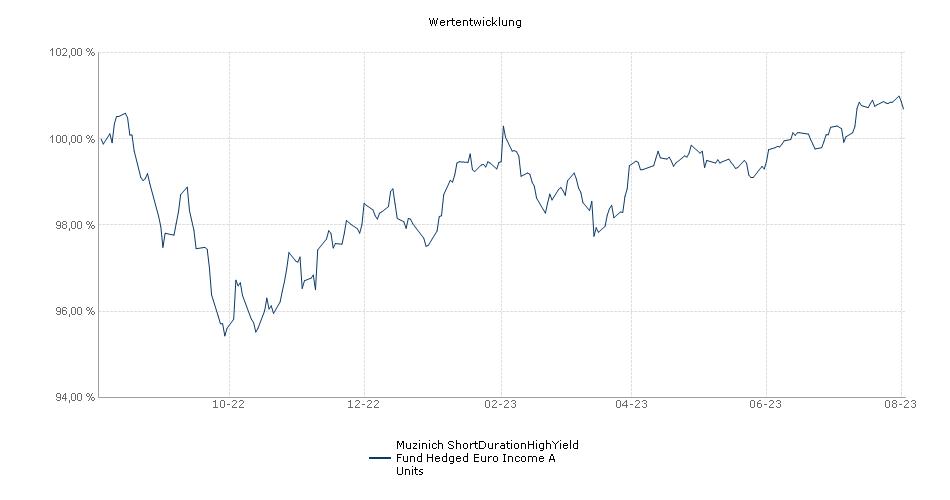 Muzinich ShortDurationHighYield Fund Hedged Euro Income A Units Fonds Performance