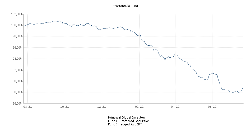 Principal Global Investors Funds - Preferred Securities Fund I Hedged Acc JPY Fonds Performance