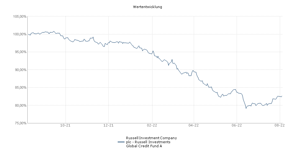 Russell Investment Company plc - Russell Investments Global Credit Fund A Fonds Performance