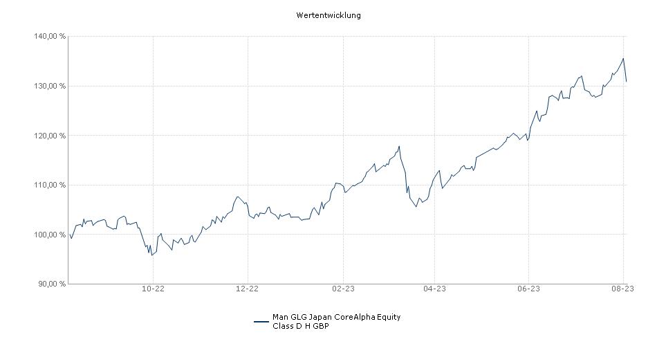 Man GLG Japan CoreAlpha Equity Class D H GBP Fonds Performance