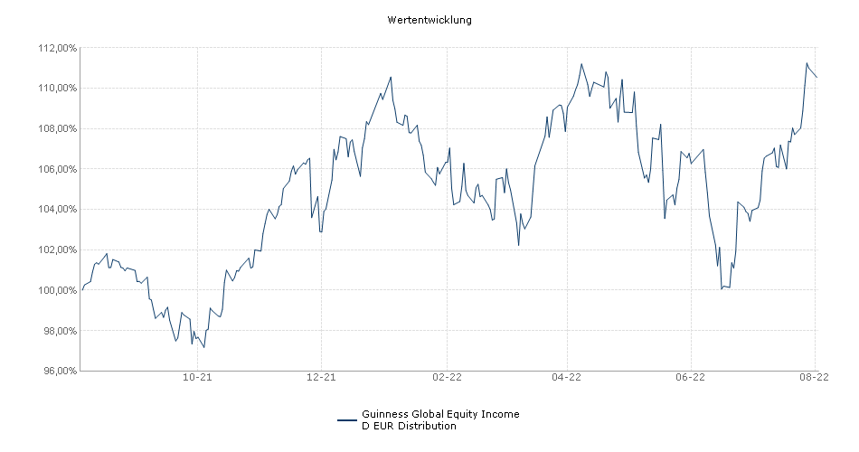 Guinness Global Equity Income D EUR Distribution Fonds Performance
