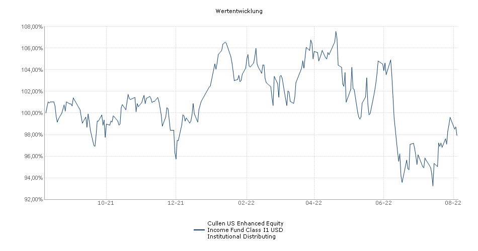 Cullen US Enhanced Equity Income Fund Class I1 USD Institutional Distributing Fonds Performance