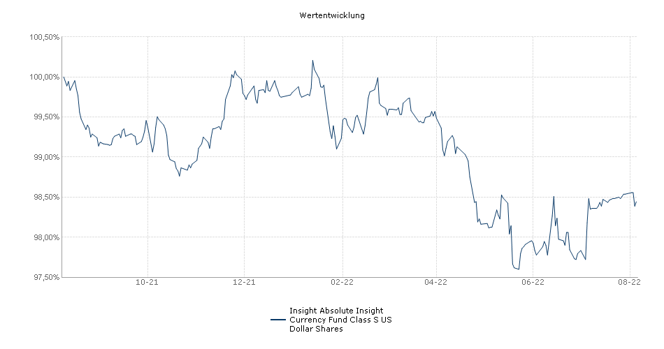 Insight Absolute Insight Currency Fund Class S US Dollar Shares Fonds Performance