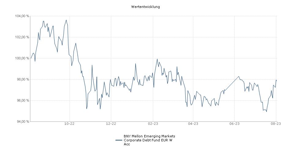 BNY Mellon Global Funds PLC - BNY Mellon Emerging Markets Corporate Debt Fund EUR W Acc Fonds Performance