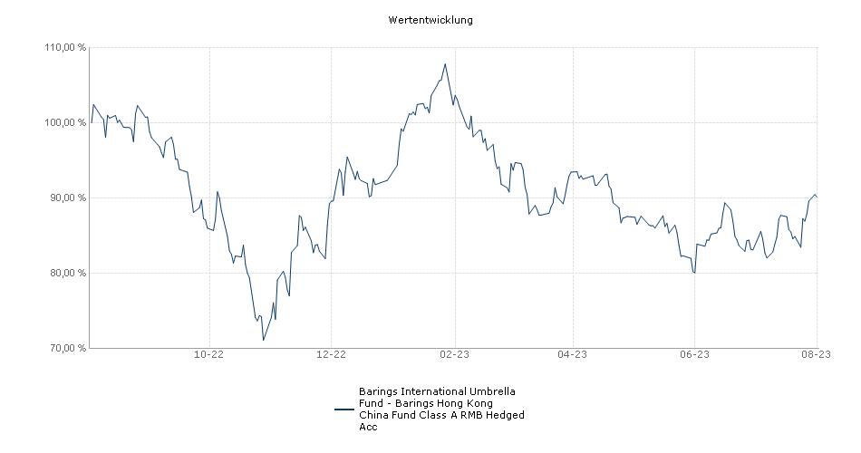 Barings International Umbrella Fund - Barings Hong Kong China Fund Class A RMB Hedged Acc Fonds Performance