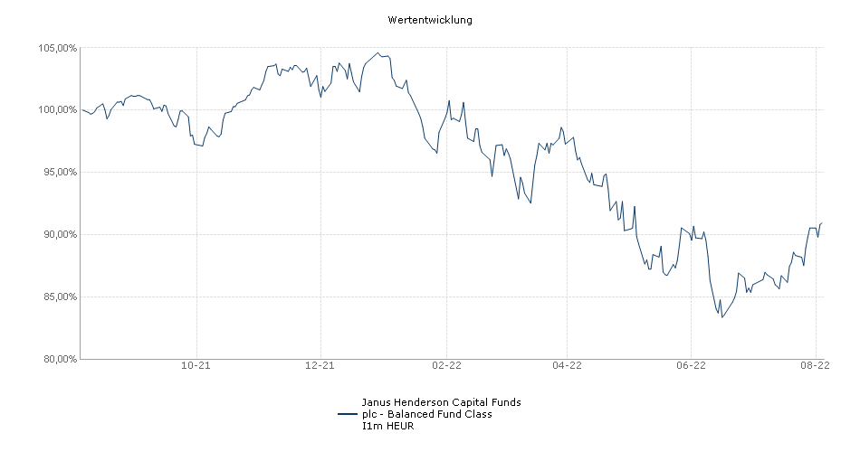 Janus Henderson Capital Funds plc - Balanced Fund Class I1m HEUR Fonds Performance