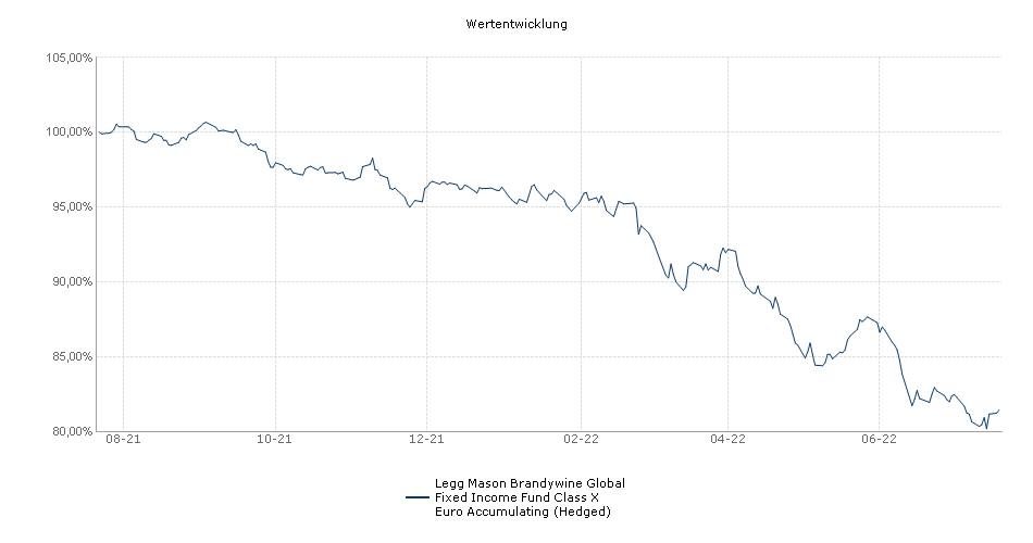 Legg Mason Brandywine Global Fixed Income Fund Class X Euro Accumulating (Hedged) Fonds Performance