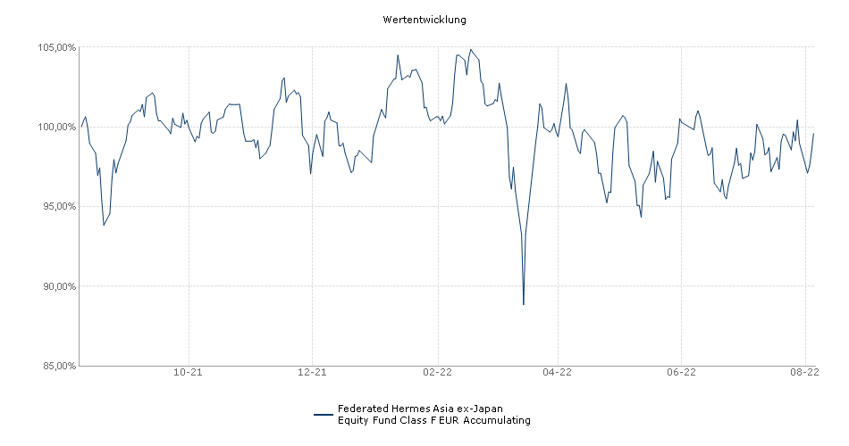 Federated Hermes Asia ex-Japan Equity Fund Class F EUR Accumulating Fonds Performance