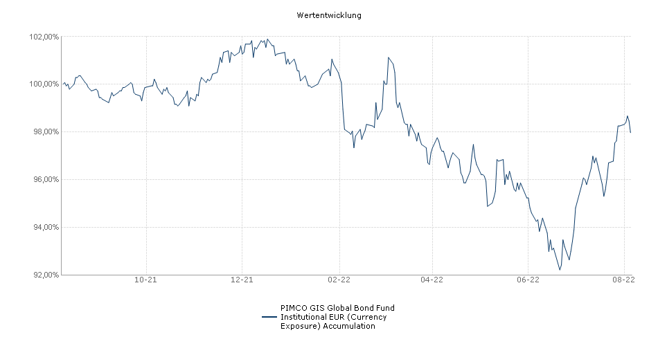 PIMCO GIS Global Bond Fund Institutional EUR (Currency Exposure) Accumulation Fonds Performance