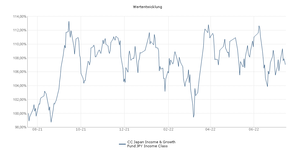CC Japan Income & Growth Fund JPY Income Class Fonds Performance