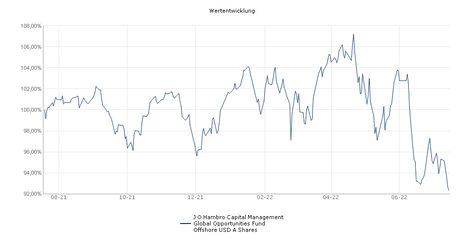 J O Hambro Capital Management Global Opportunities Fund Offshore USD A Shares Fonds Performance