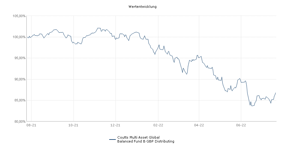 Coutts Multi Asset Global Balanced Fund B GBP Distributing Fonds Performance