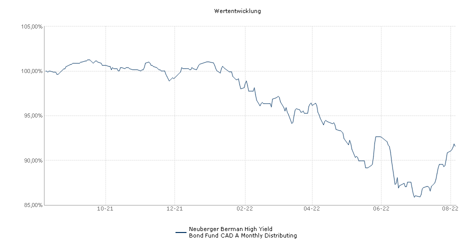 Neuberger Berman High Yield Bond Fund CAD A Monthly Distributing Fonds Performance