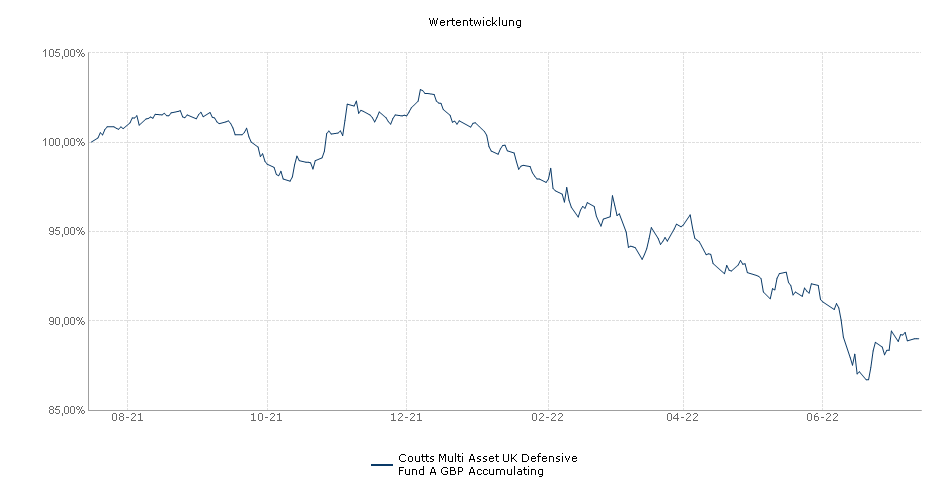 Coutts Multi Asset UK Defensive Fund A GBP Accumulating Fonds Performance