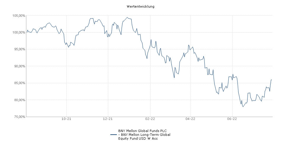 BNY Mellon Global Funds PLC - BNY Mellon Long-Term Global Equity Fund USD W Acc Fonds Performance