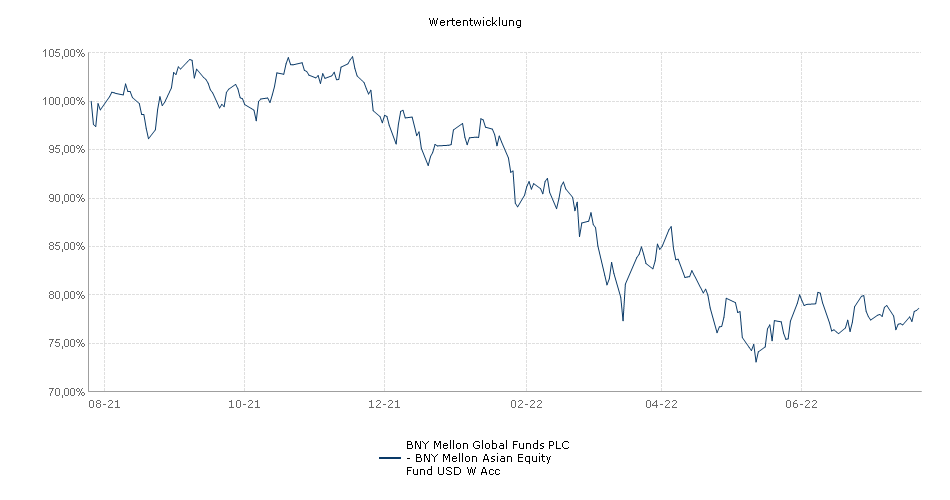 BNY Mellon Global Funds PLC - BNY Mellon Asian Equity Fund USD W Acc Fonds Performance